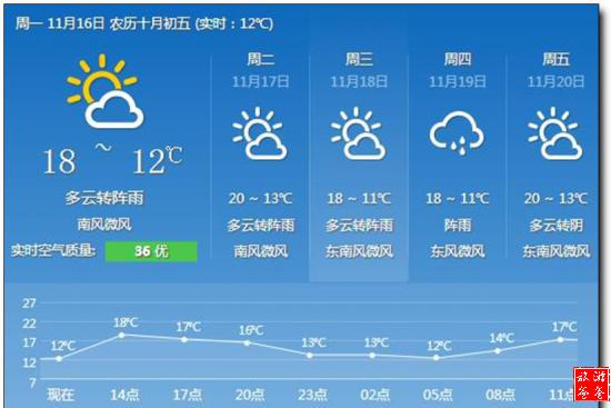贵阳天气_贵阳天气预报