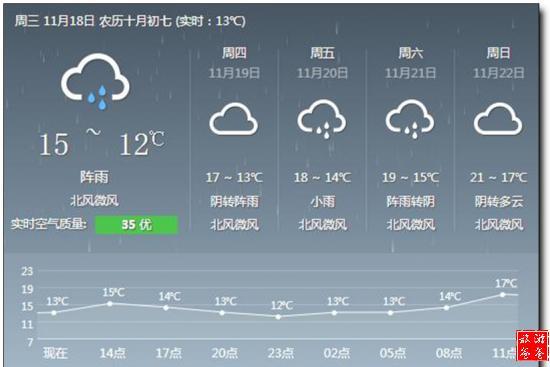 衡阳天气_衡阳天气预报