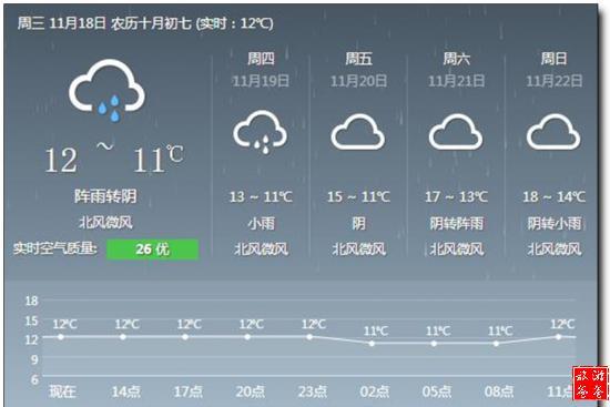 常德的天气预报未来14天图片
